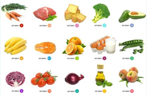 витамины в продуктах для кожи