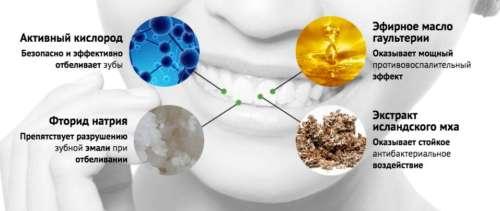 действие отбеливающего средства Окси на зубы