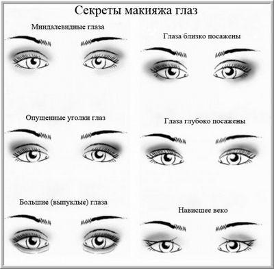 макияж для разного типа глаз